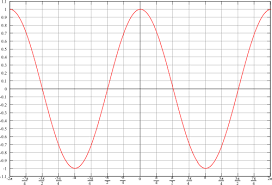Cos Value Chart Trigonometry Graphs Of Sine And Cosine Functions Wikibooks