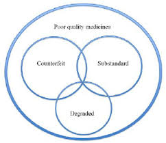 Venn Diagram Of Real And Fake Science A Venn Diagram Illustrating Public Health Oriented Definitions Of