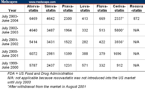 Statin Equivalency Chart Fresh 48 Statin Conversion Chart