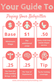 How Much Should I Get Paid How Much Should I Pay My Babysitter