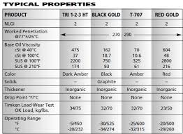 Grease Grades Chart High Temperature Grease Tribology Com Tribology