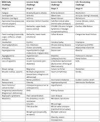 Magnesium Bioavailability Chart Symptoms Of Magnesium Deficiency Heather Dane