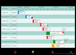 Gantt Chart For Dinner Party How To Use Gantt Charts For Project Planning And Project