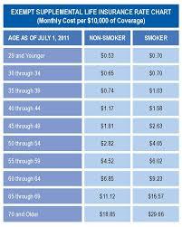 globe life insurance rate chart