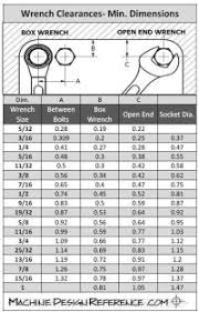 Wrench Socket Clearance Chart Machinedesignreference Com