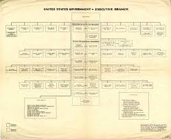 Organizational Chart Of United States Government World War