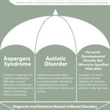 autism spectrum disorder ly