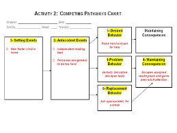 Competing Pathways Chart Leading A Team From A Functional Behavior Assessment To A