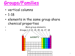 Periodic Table 1. History of the Periodic Table ppt download