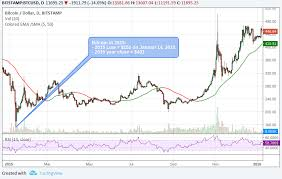 Since 2015 Bitcoins Low Of The Year Was Always In Mid