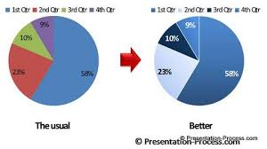 Professional Pie Chart Colors 3 Ideas To Improve Pie Chart In Powerpoint