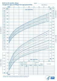 Gerber Growth Chart You Will Love Baby Healthy Weight Chart Weight For Age