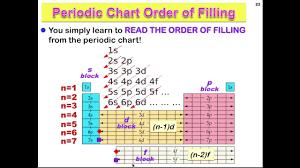 Orbital Filling Chart Orbital Diagrams Periodic Chart Method Of Filling Subshells