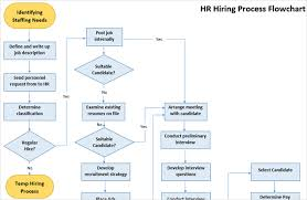 Accounting Flowchart Template Impressive The Best Flowchart Templates For Microsoft Office
