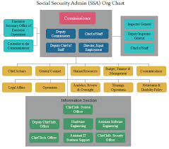 Ssa Org Chart Check Out The Insights Of Social Security
