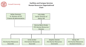 Fcs Human Resources Organization Chart Facilities And