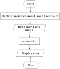 C Questions And Answers Flow Charts
