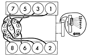 which direction should a distributor cap be facing on a fixya fig 5 1975 and later oldsmobile built engines 260 307 403 455 firing order 1 8 4 3 6 5 7 2 distributor rotation clockwise