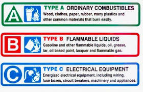 anna maria island power squadron boating safety fire equipment Fuse Box Fire Extinguisher Label class a fires are in ordinary combustible materials such as wood, paper, rubber, plastic, textiles that burn easily and can be put out with water Fire Extinguisher Instruction Label