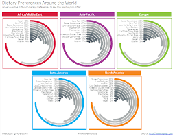 Its Ring Chart Time The Data Surfers
