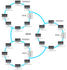 bbc   gcse bitesize  lans and wansshows a wan  made from several smaller networks  which could be local area networks