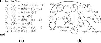Figure 5 From Torsche Scheduling Toolbox For Matlab