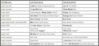 38 Judicious Interval Chart Music