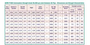 Pipe Schedule Chart Sch 40 Www Bedowntowndaytona Com
