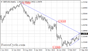 Gbpusd Facing Major Resistance Trend Line On Weekly Chart