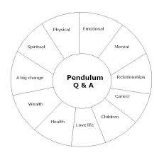 25 Best Of Pendulum Charts Spiritual Response Therapy