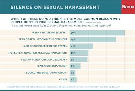 Reports on sexual harassment