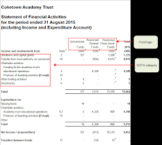 Create Accounts For A New Cost Centre Or Department