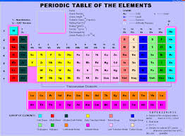 Scientific Table Of Elements