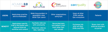 Advancing Interoperability To Reduce Provider Burden And