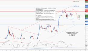 Gbp Jpy Chart Investing Gbp Jpy Chart Pound To Yen Rate Tradingview India