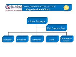 Admin Manager Maintenance Unit Support Asst Administrative