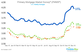 15 Year Mortgage Rates Chart 2019 Seattle 30 Year Mortgage Rates Slow Down At The Start Of 2017