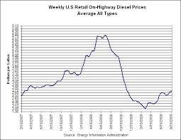 Rising Diesel Prices Good For Biodiesel Biz Energy