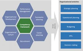 the skills base competency framework a competency framework in the context of an organization
