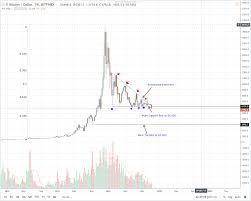 Bitcoin Price 2012 Chart Bitcoin Price Analysis Btc Usd Must Dump Before Bulls Reign