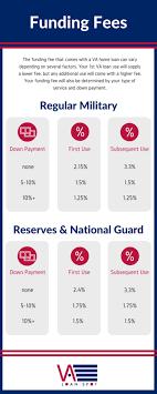 Is A Va Loan A One Time Benefit Va Loan Spot Medium