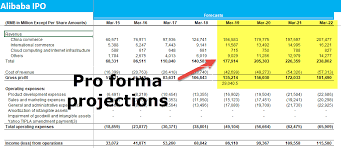 Pro Forma Income Statement Examples Pro Forma Profit And
