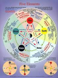 Chinese Medicine Five Elements Chart Excellent Diagram Of The Five Elements For Us Acupuncturists