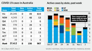 Overview, testing and case trackers for every local government area (lga), hotspots and postcode lockdowns. Coronavirus Live Updates Us States Follow White House Lead And Throw In The Towel On Virus