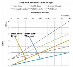 How To Make A Break Even Analysis Break Even Analysis