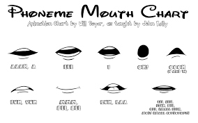 Week 12 2 Lip Sync Mouth Animation Mouth Drawing