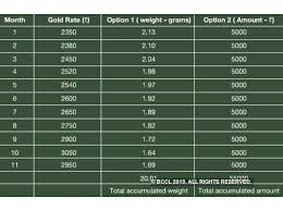How To Save 10k In 6 Months Chart Gold Saving Schemes All You Need To Know About Gold Savings