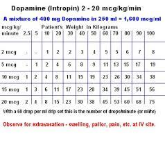 Nitroglycerin Infusion Rate Chart Dopamine Nice Packaging Rogue Medic