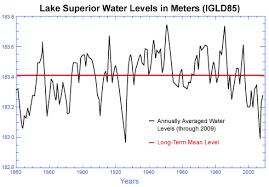 Lake Huron Water Levels Historical Chart Climate Change And Lake Superior Minnesota Sea Grant