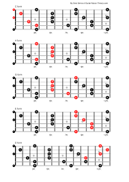 Caged System Chord Chart Caged System Guitar Chords Guitar Music Theory By Desi Serna